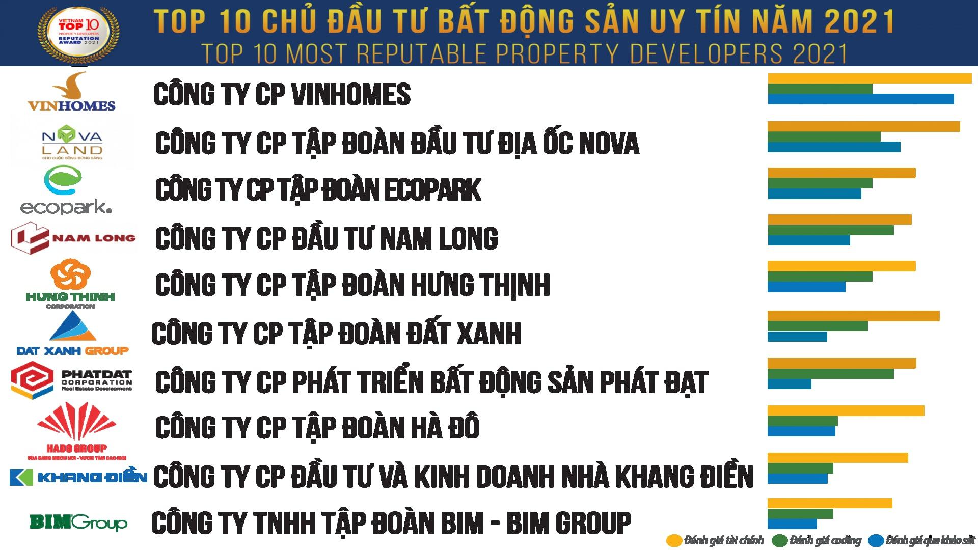 Top 10 BDS - TVMG 2021-B1